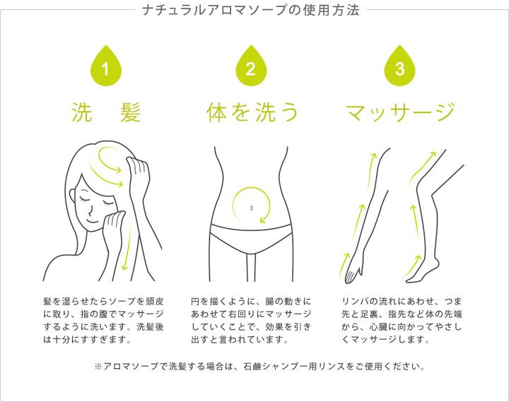 【ナチュラルアロマソープの使用方法】①洗髪:髪を湿らせたらソープを頭皮に取り、指の腹でマッサージするように洗います。洗髪後は十分にすすぎます。②体を洗う:円を描くように、腸の動きにあわせて右回りにマッサージしていくことで、効果を引き出すと言われています。③マッサージ:リンパの流れにあわせ、つま先と足裏、指先など体の先端から、心臓に向かってやさしくマッサージします。※アロマソープで洗髪する場合は、石鹸シャンプー用リンスをご使用ください。